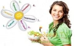 1435776348_dieta-6-lepestkov-600x400-1